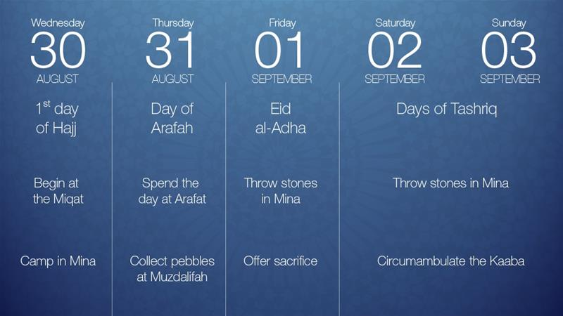 Hajj 2017: When Is It and How Long Does It Take?
