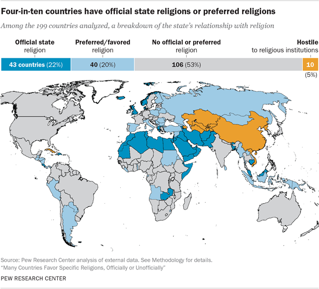 Many Countries Favor Specific Religions, Officially or Unofficially