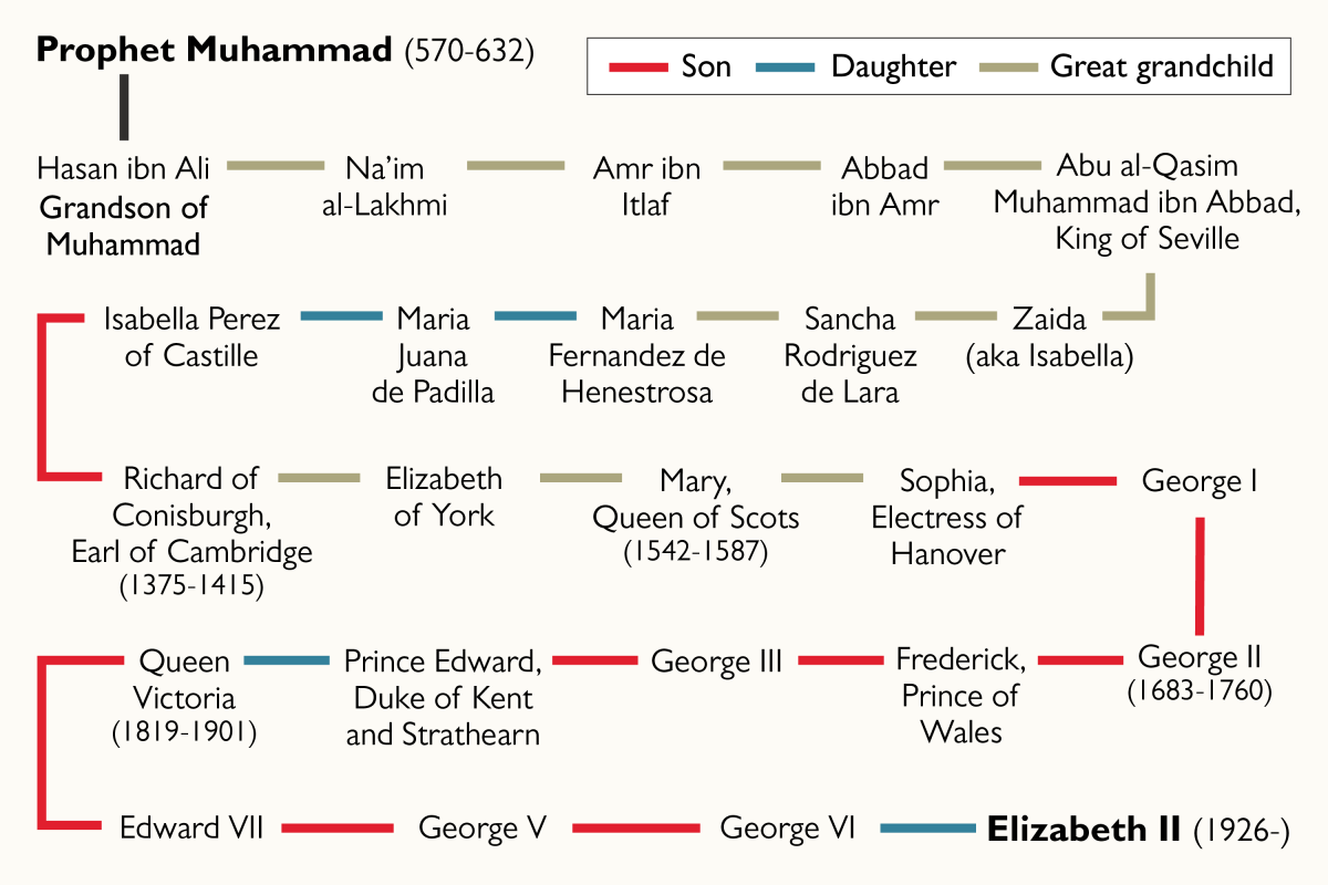 The Queen May Be A Child of the Prophet Muhammad
