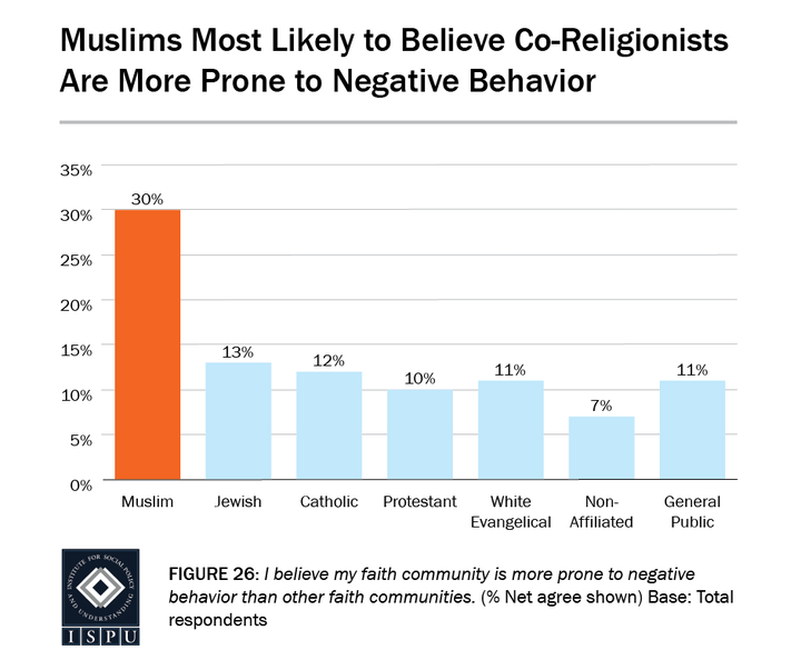 Muslims Are Internalizing Islamophobia, And Negative Media Coverage Is To Blame