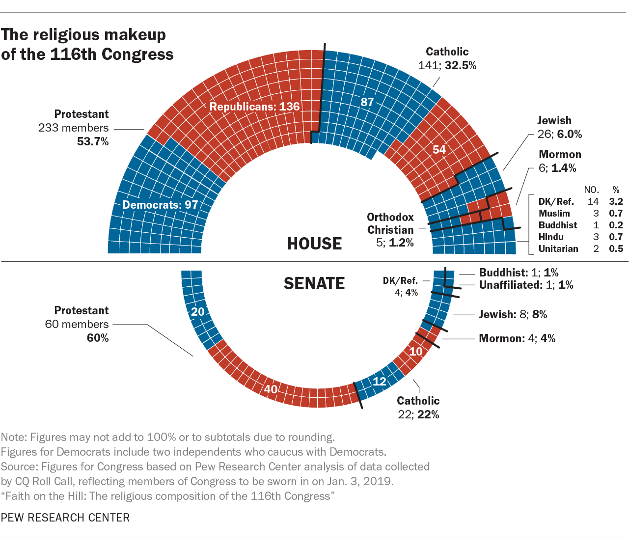 5 facts about the religious makeup of the 116th Congress