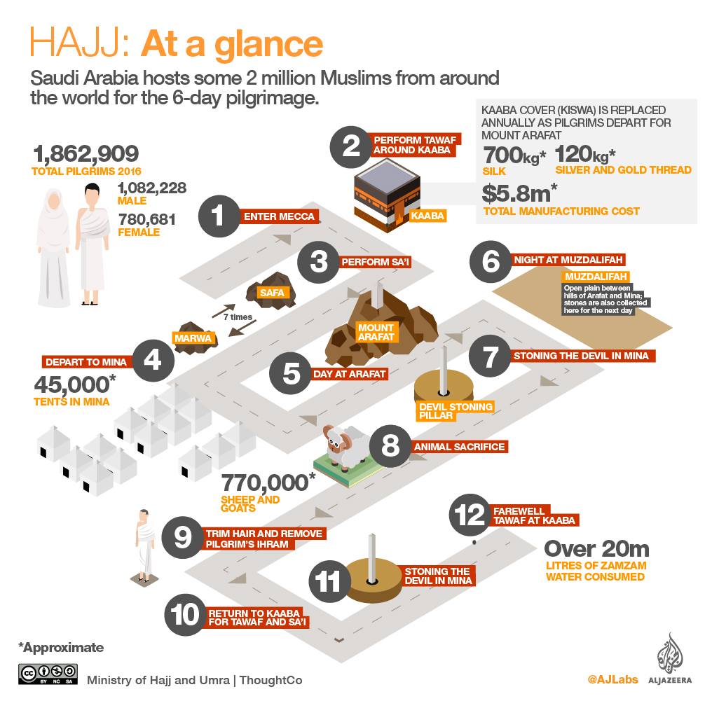 Hajj 2019: An in-depth look at the sacred journey