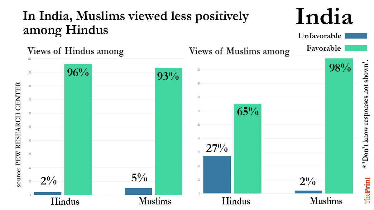 93% Muslims View Hindus Favourably, but Only 65% Hindus View Muslims Positively: Pew Survey